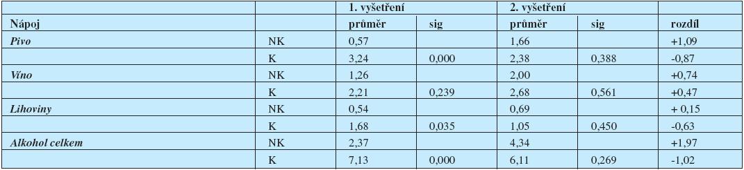 """Změny ve frekvenci konzumace alkoholických nápojů nekuřačkami (NK) a kuřačkami (K) mezi 1. a 2. vyšetřením (průměrný počet """"drinků"""" po cca 10 g etylalkoholu)."""