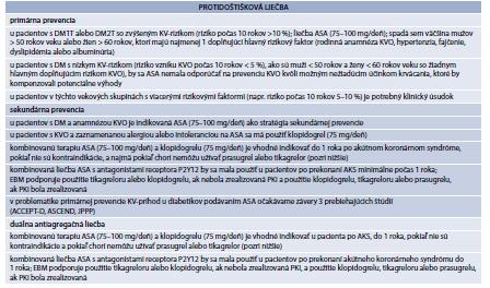 Tab 16.1 Protidoštičková liečba u pacienta s diabetom v primárnej a sekundárnej prevencii