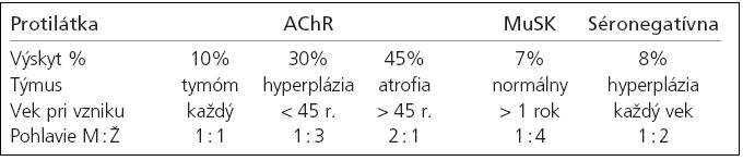 Imunopatogenetická klasifikácia generalizovanej MG (Newsom-Davis 2007).