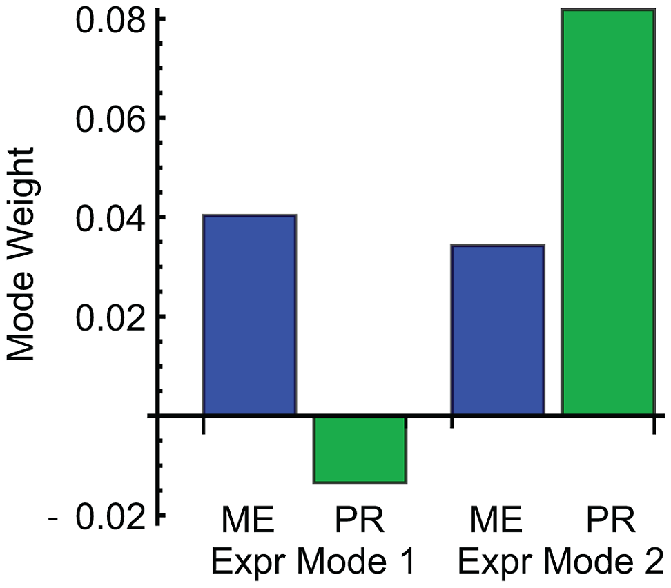 Weights of mating efficiency (ME) and pheromone response (PR) phenotypes for global expression patterns Mode 1 and Mode 2.