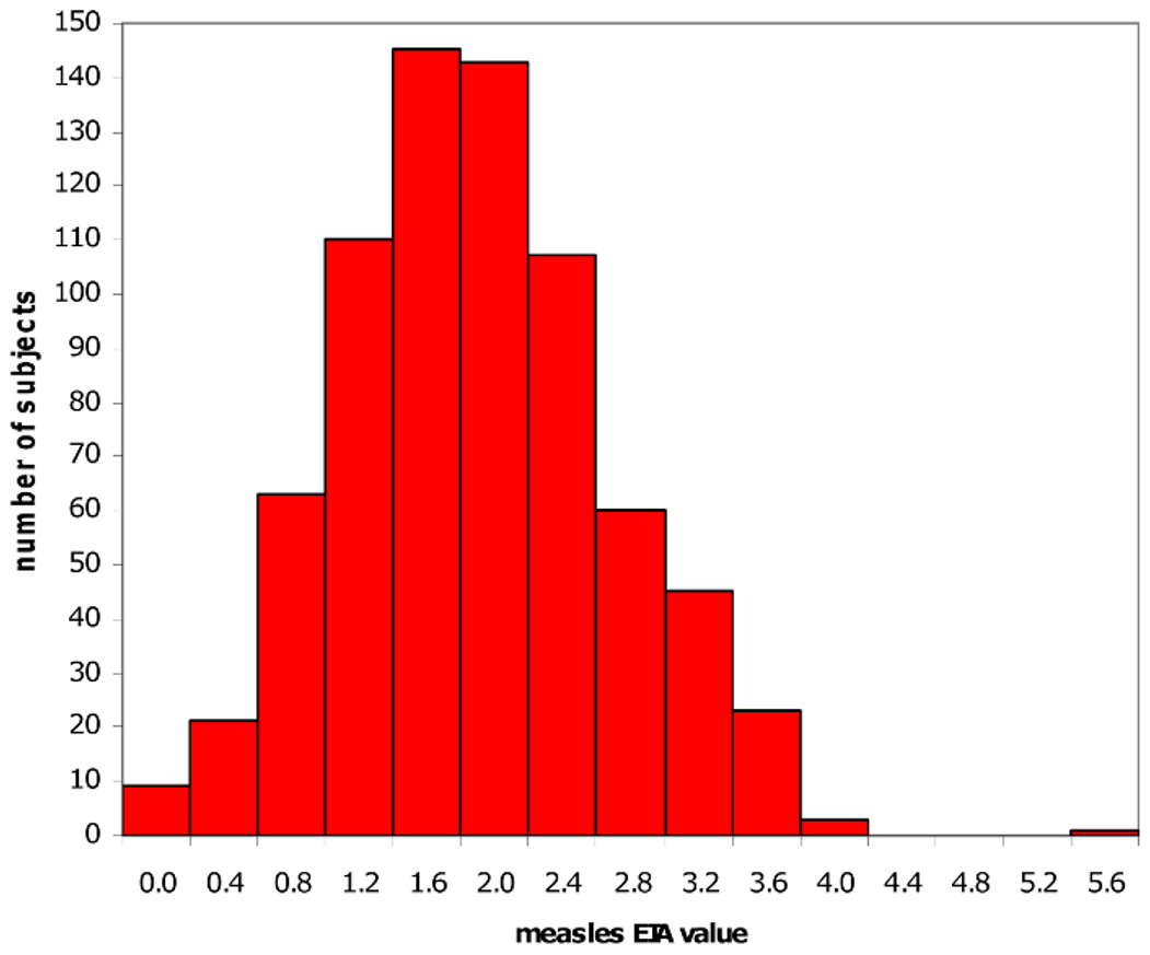 Distribution of measles vaccine–induced antibody levels.