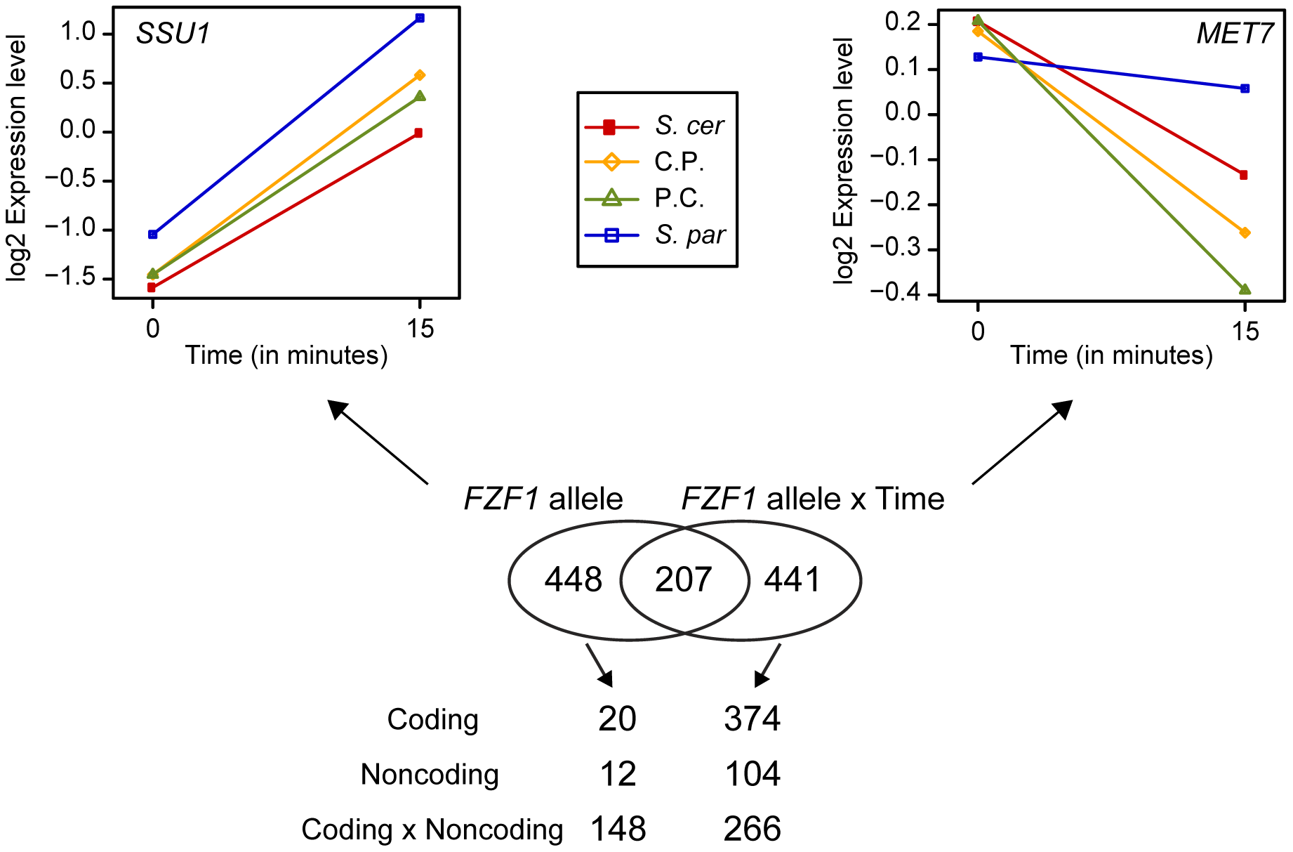 Changes in gene expression caused by <i>FZF1</i> divergence.