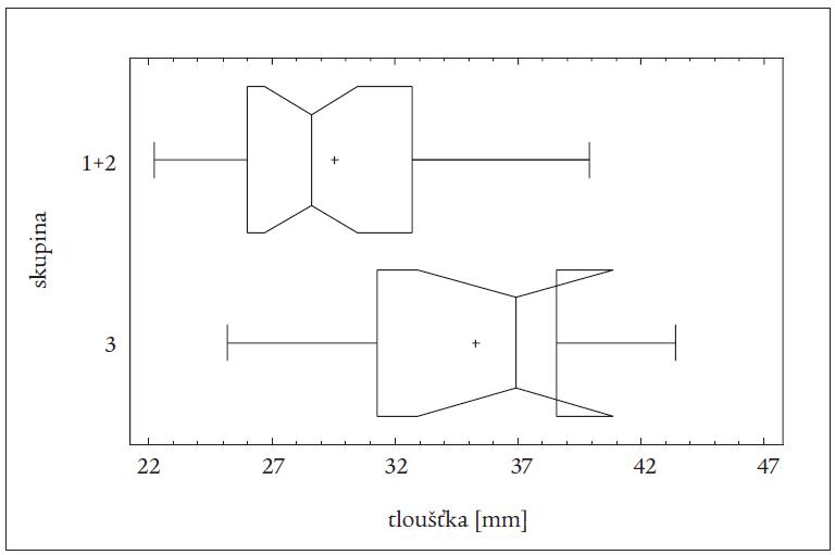 Rozdíly v tloušťce svalů mezi spojenými skupinami 1 + 2 a skupinou 3 u všech pacientů (léčených TTE a RI) (vrubový krabicový graf).