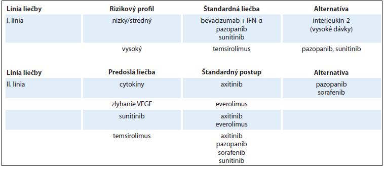 Použitie cielených liekov podľa rizikového profilu a línie liečby RCC.