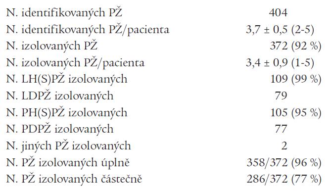 Údaje o nalezených a izolovaných plicních žilách při prvním výkonu.