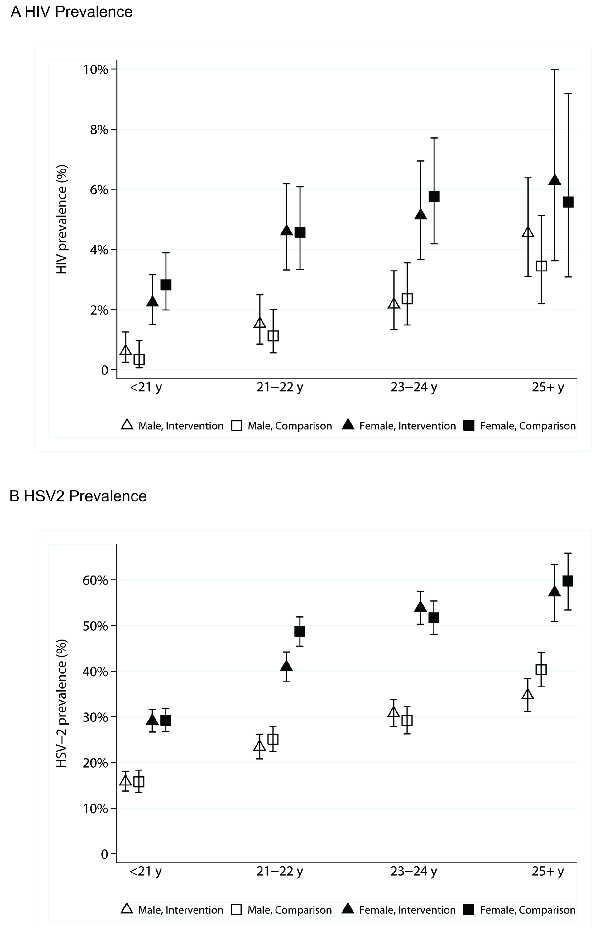 HIV and HSV-2 prevalence and 95% confidence intervals, by sex, age group, and arm of trial.