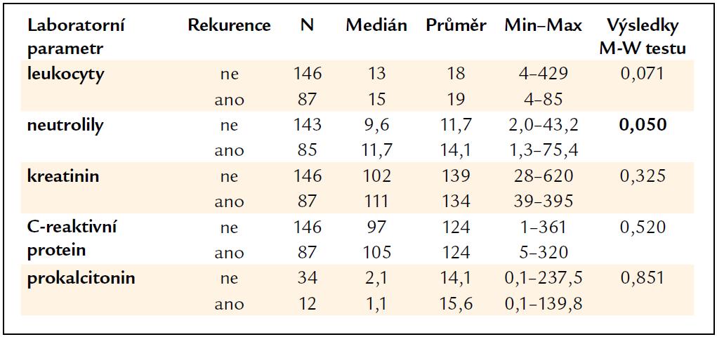 Vyhodnocení laboratorních parametrů vzhledem k rekurenci CDI.