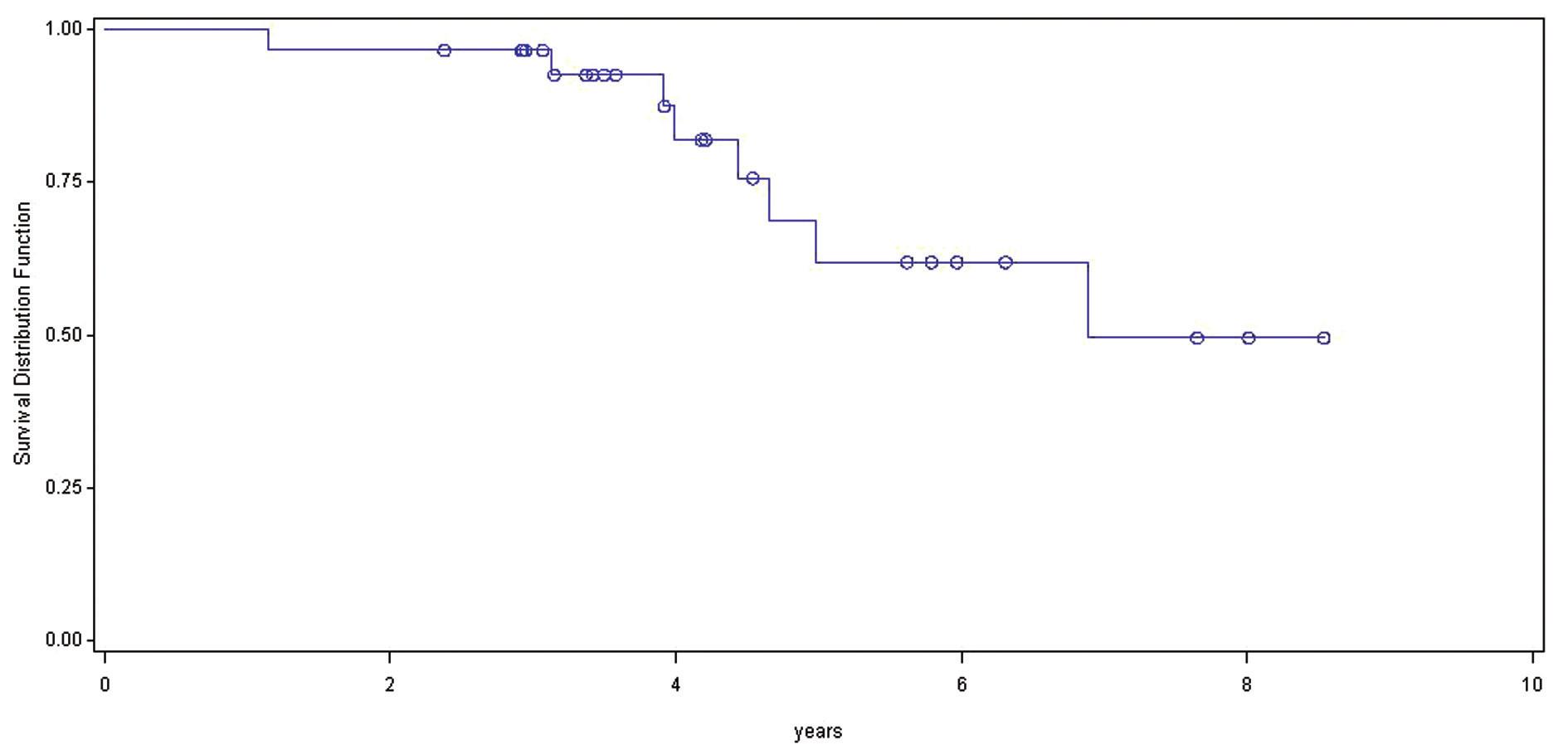 Celkové přežívání nemocných od primární operace jater Graph 2:Overall survival after the primary liver surgery