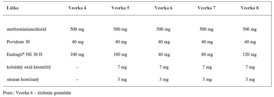 Zloženie matricových tabliet s obsahom metformíniumchloridu