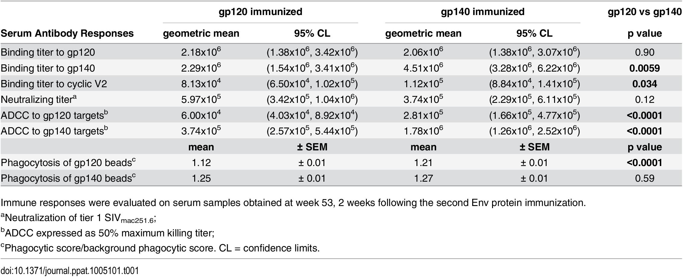 Comparative immunogenicity of monomeric gp120 and oligomeric gp140: serum binding and functional antibody activities.