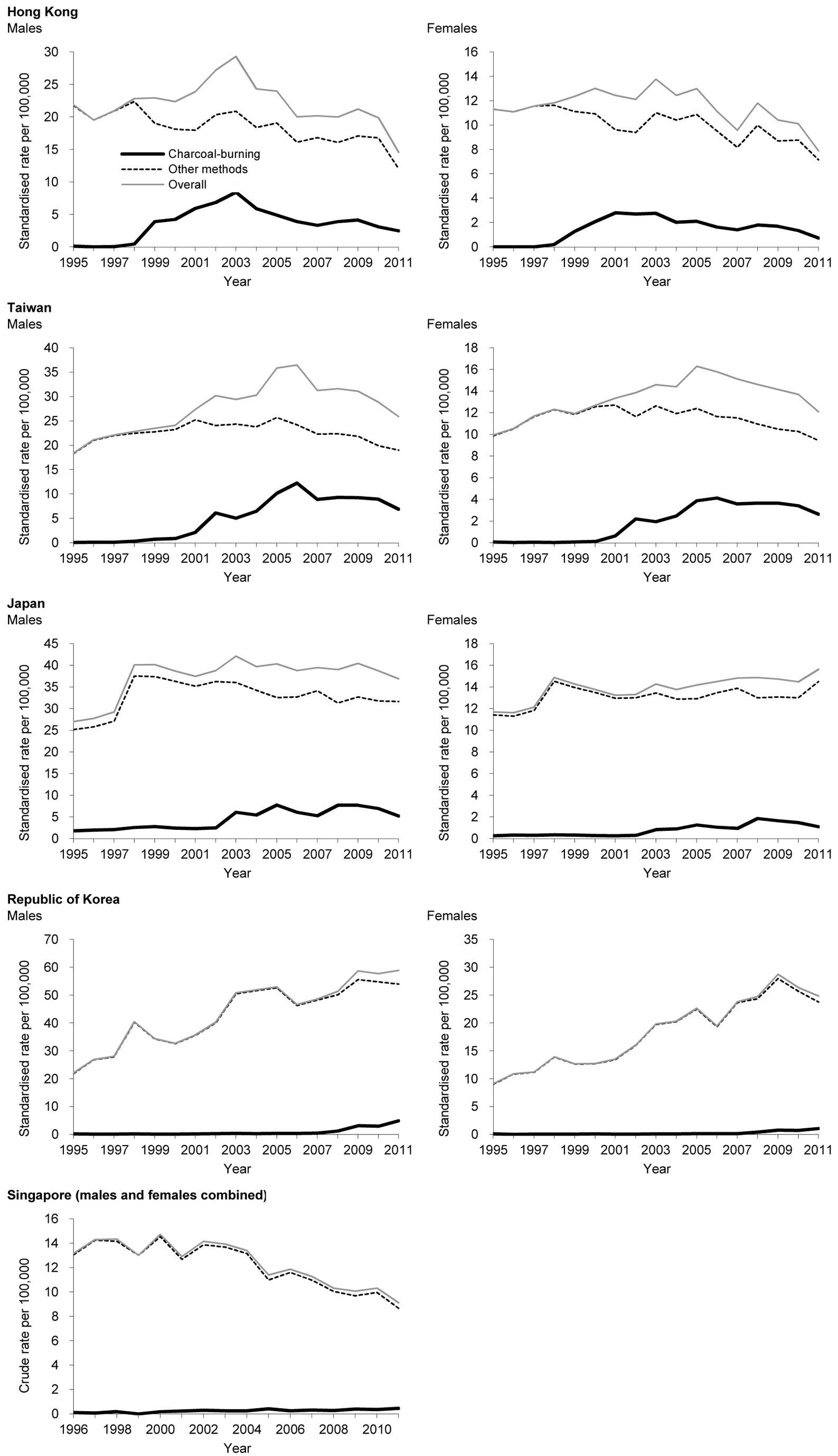 Time trends in suicide rates: overall suicide, charcoal-burning suicide, and suicide by other methods.