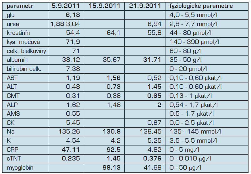 Biochémia pri prijatí (5.9.2011), počas hospitalizácie pred podaním kortikoidov (15.9.2011) a po podaní pulzu kortikoidov (21.9.2011).