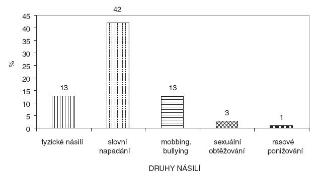 Podíl respondentů, kteří se setkali v posledním roce s některým typem násilí (situace v ČR), N=675 Zdroj: Čabanová, Dobiášová, Hnilicová, 2005
