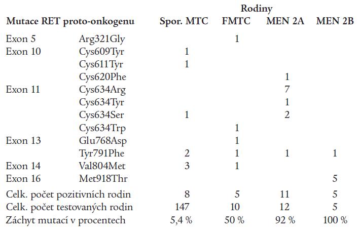 Tab. 3a. Typy detekovaných zárodečných mutací RET protoonkogenu v našem souboru pacientů s FMTC, MEN 2A, MEN 2B a klinicky sporadickou formou MTC.