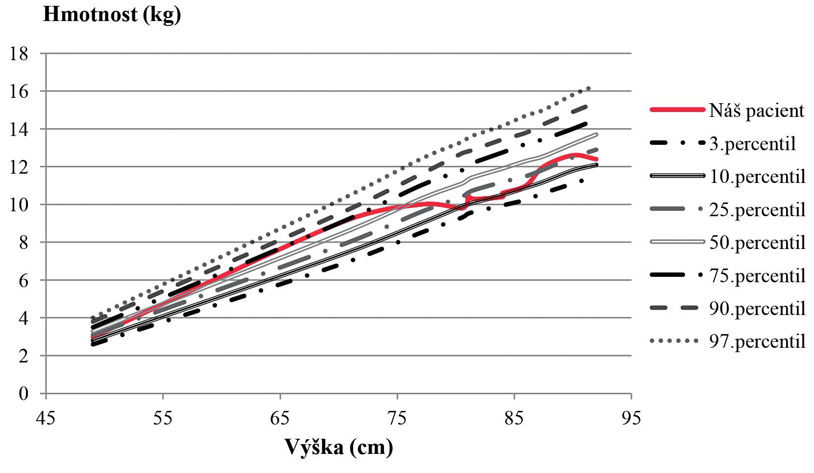 Vývoj hmotnostně-délkového poměru u pacienta se sitosterolémií (CAV 1991).