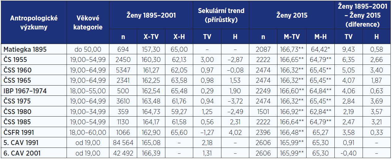 Sekulární trend tělesné výšky (cm) a hmotnosti (kg) u žen od roku 1895 do roku 2015