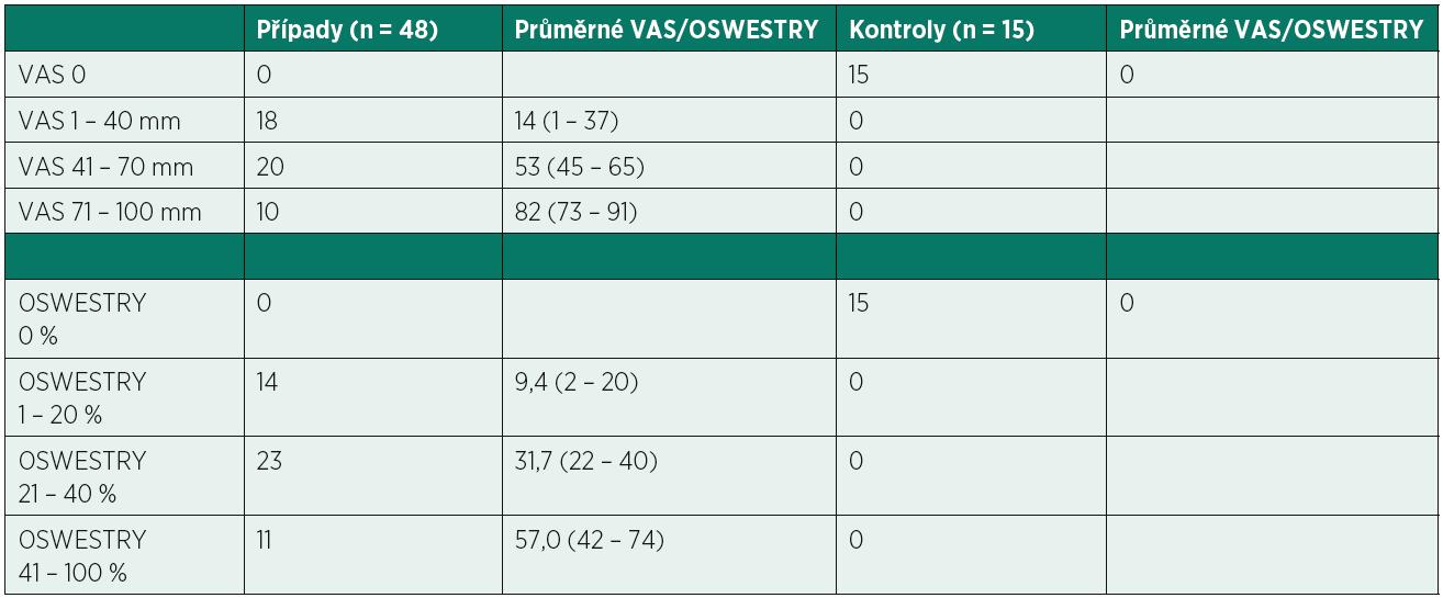 Rozložení pacientů podle intenzity bolesti a omezení v běžných denních aktivitách. Uvedeny průměrné hodnoty VAS a OSWESTRY v jednotlivých podskupinách.