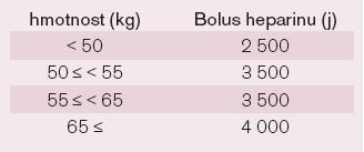 Dávkování bolusu heparinu podle hmotnosti pacienta.