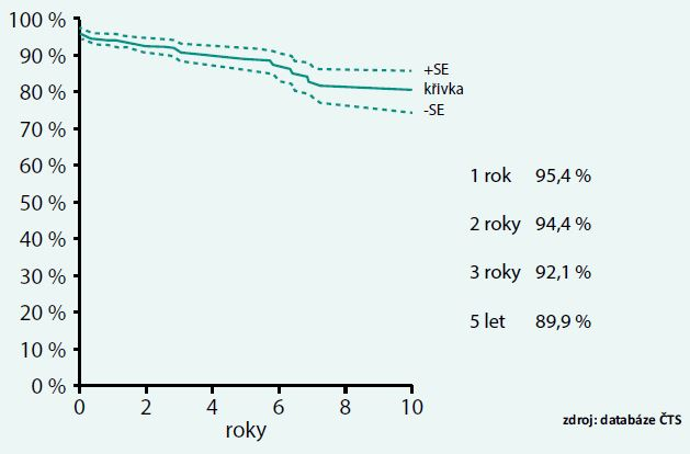 Přežívání štěpů po transplantaci ledviny v ČR 2000–2010