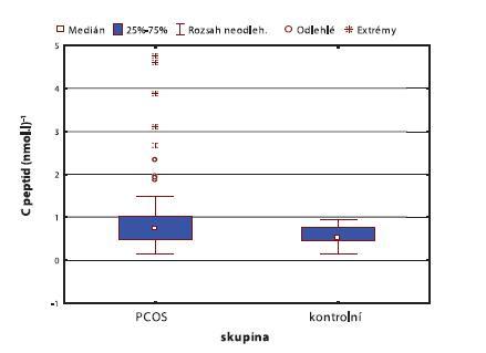 Obr. 5a. Rozdíl hladin C peptidu u žen s PCOS a kontrol