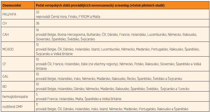 Přehled novorozeneckých screeningových programů v 36 evropských státech.