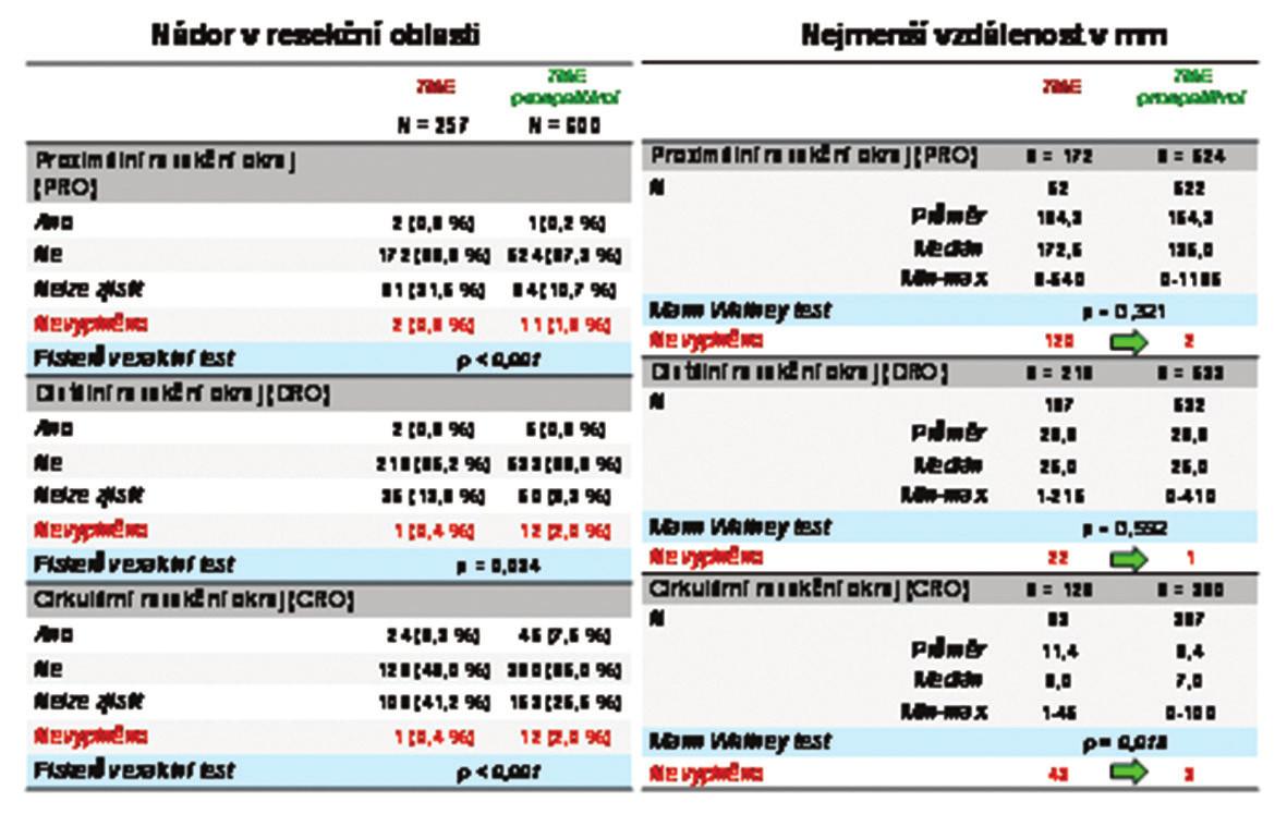 Histopatologické vyšetření resekčních okrajů Tab. 5: Results of histopathological examinations of the resection margine