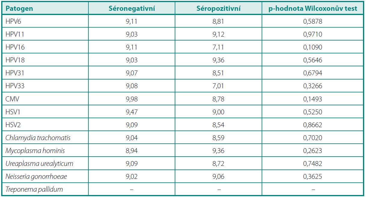 Srovnání průměrných hladin prostatického specifického antigenu (ng/ml) u séronegativních a séropozitivních pacientů Table 2. Mean prostate specific antigen levels (ng/ml) in seronegative and seropositive subjects