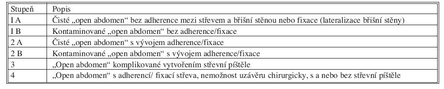 "Navrhovaná klasifikace ""open abdomen"" Tab. 4. Suggested ""open abdomen"" classification"