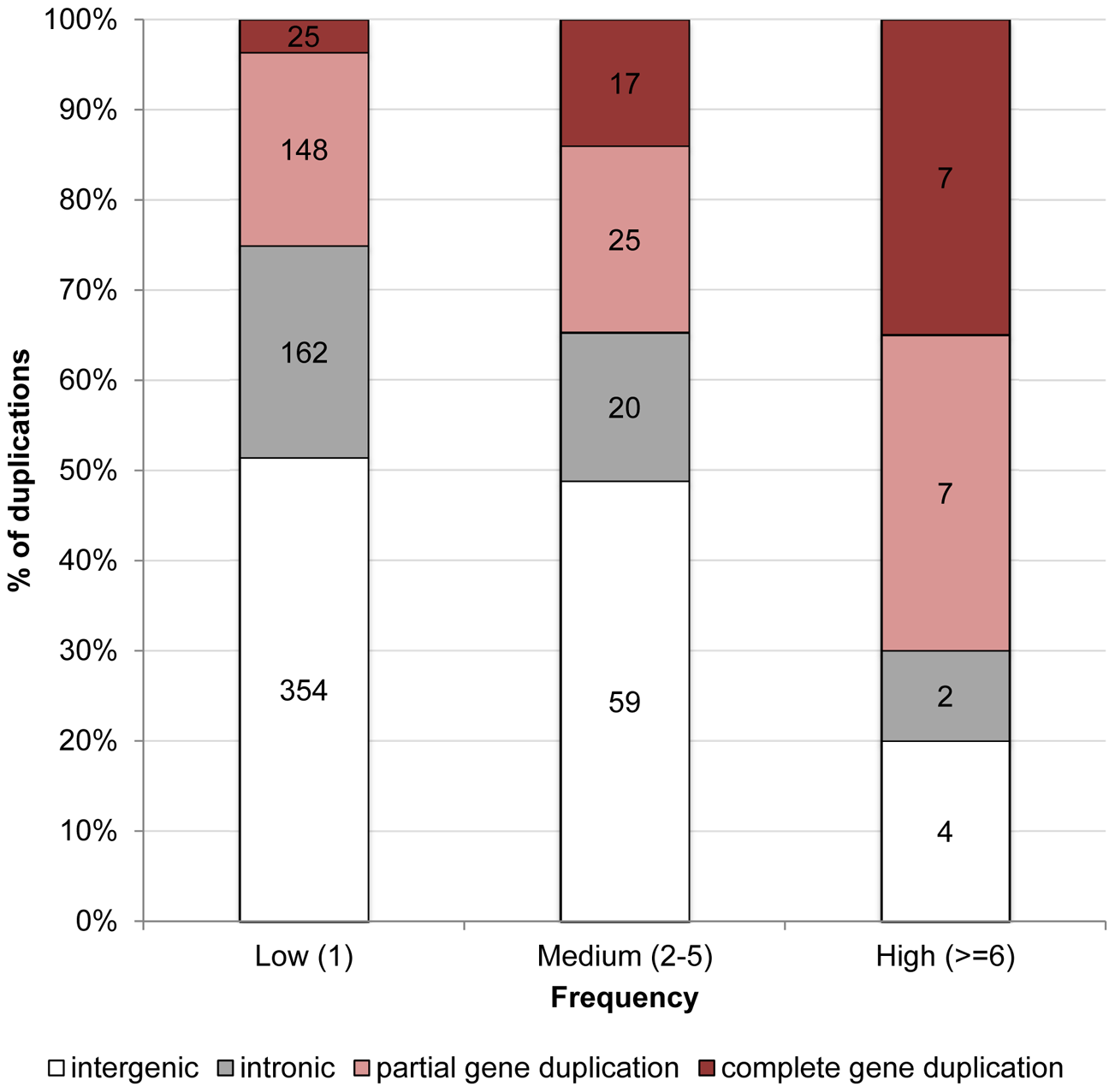 Proportion of duplications in low-, medium-, and high-frequency overlapping different genomic contexts in <i>D. simulans</i>.