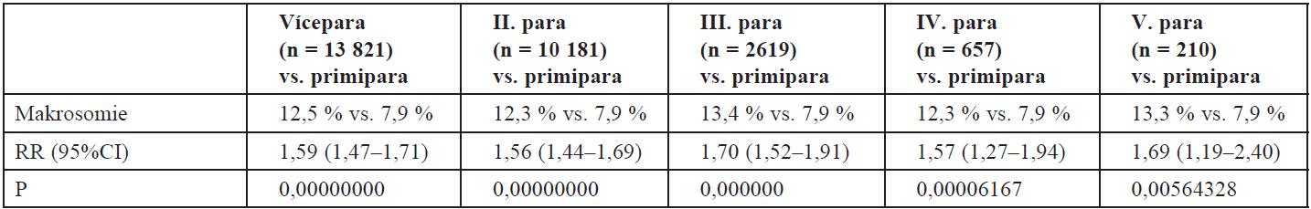 Riziko narození velkého novorozence v závislosti na paritě (n = 26 642)