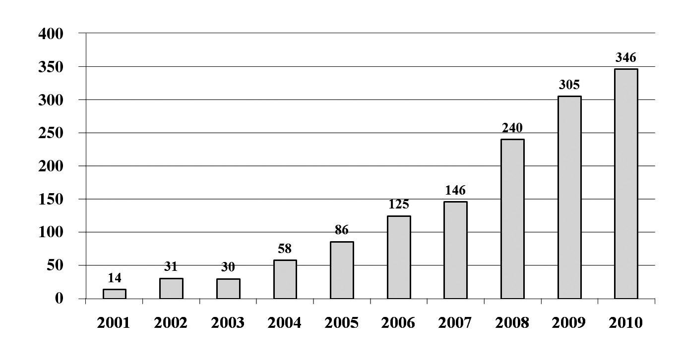 Přehled počtu katetrizačních ablací pro fibrilaci síní na Klinice kardiologie IKEM v Praze