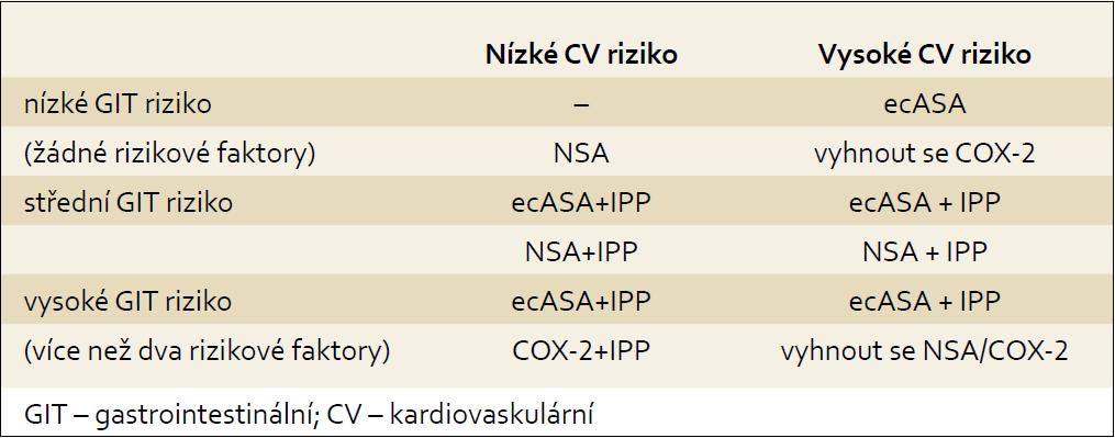 Doporučení pro podávání ASA nebo NSA terapie. Tab. 3. Recommendation for ASA or NSAIDs therapy.