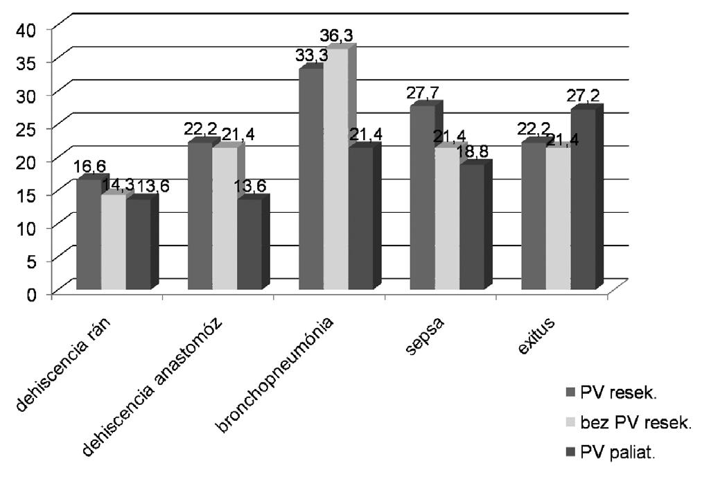 Komplikácie v pooperačnom období percentuálne vyjadrené v priebehu 1 mesiaca po OP