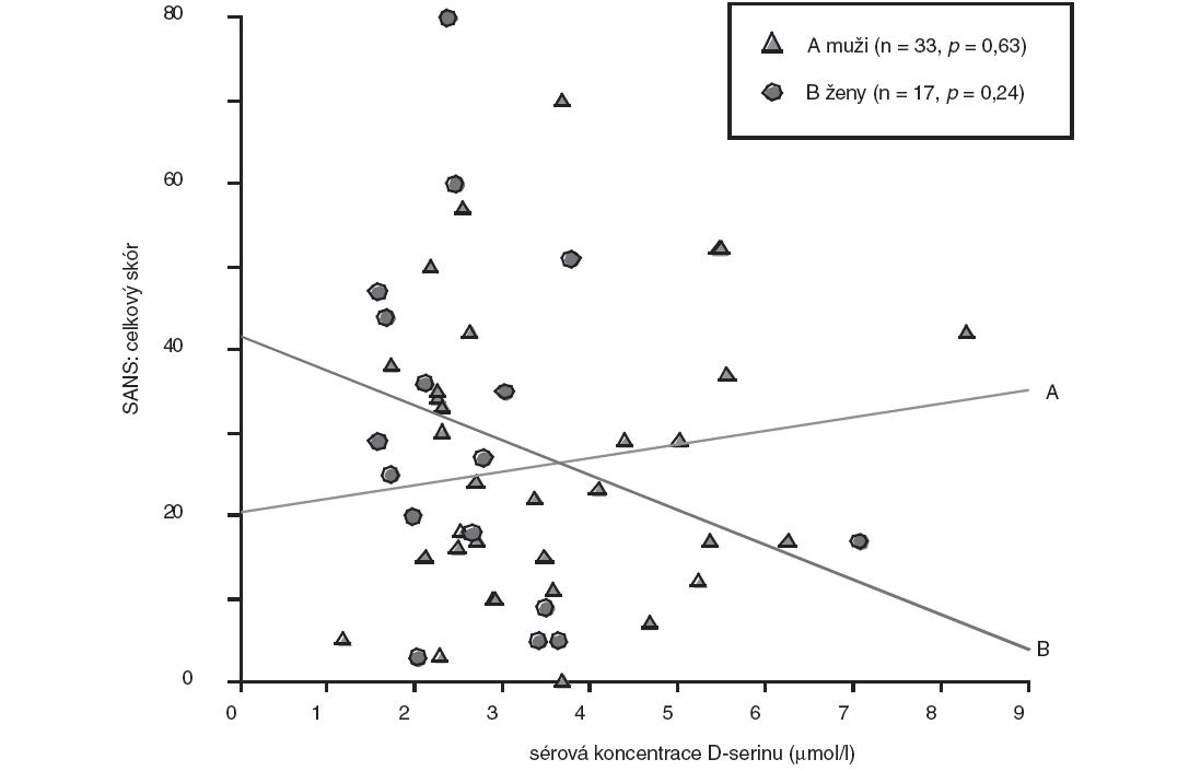 Vztah sérové koncentrace D-serinu a celkového skóru SANS - pohlavní rozdíly (bodový graf s regresními přímkami; p, hladina významnosti).
