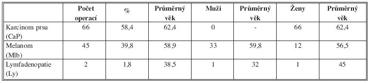 Operační diagnózy, věkové a pohlavní rozložení souboru Tab. 2: Surgical diagnosis, age and sex distribution of the file