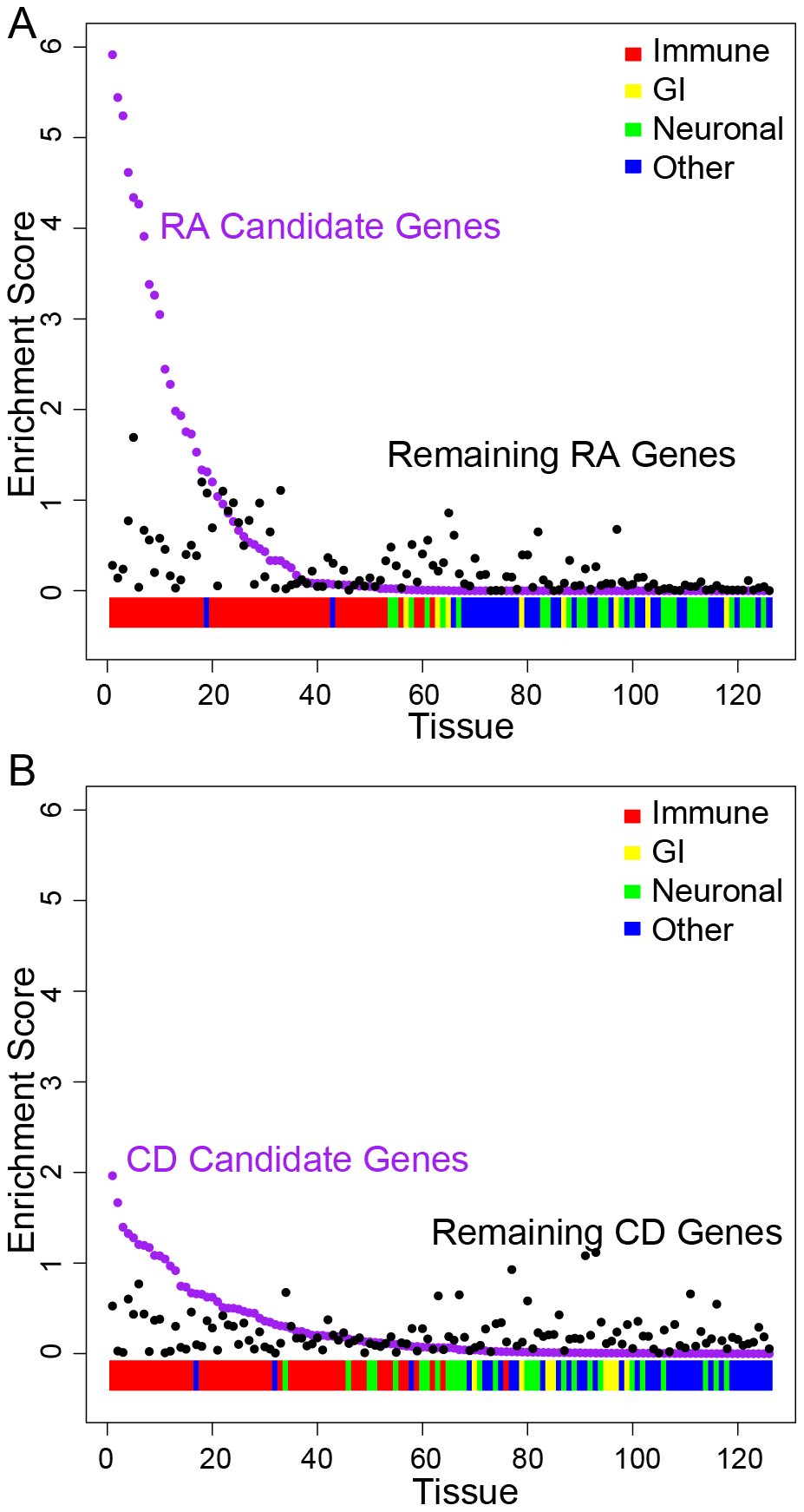 Candidate RA and CD genes are preferentially expressed in immune tissues.