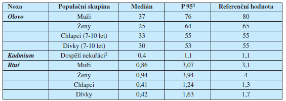Tab. 1a. Referenční hodnoty monitorovaných kovů v krvi české populace (μg/l) pro období 2001- 2003 (Batáriová a kol., 2006)