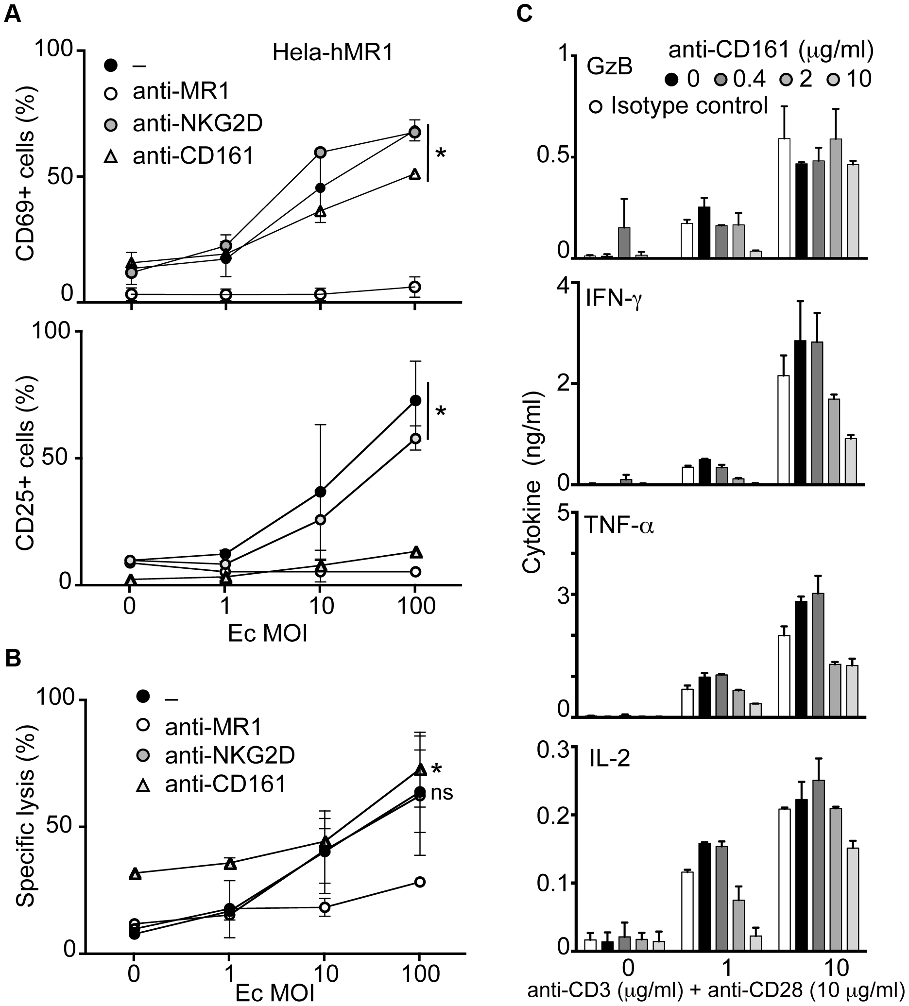 CD161 triggering inhibits the cytokine secretion but spares the cytotoxic response of MAIT cells.