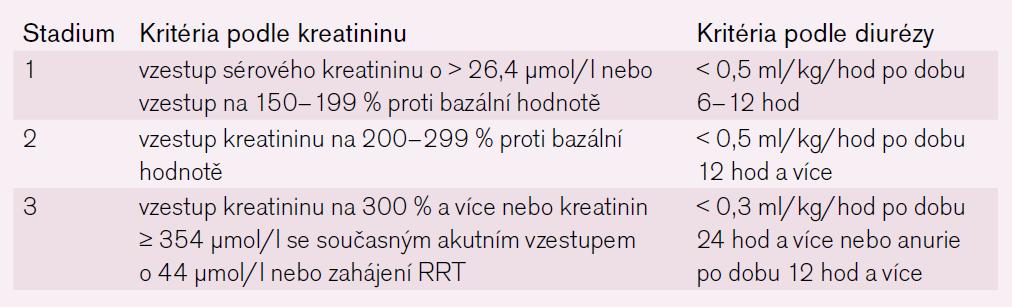 Klasifikace akutního postižení ledvin dle AKIN (Acute Kidney Injury Network) kritérii.