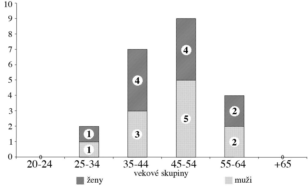 Profesionálna kliešťová encefalitída, členenie podľa pohlavia a vekových skupín, Slovenská republika, r. 1989–2008