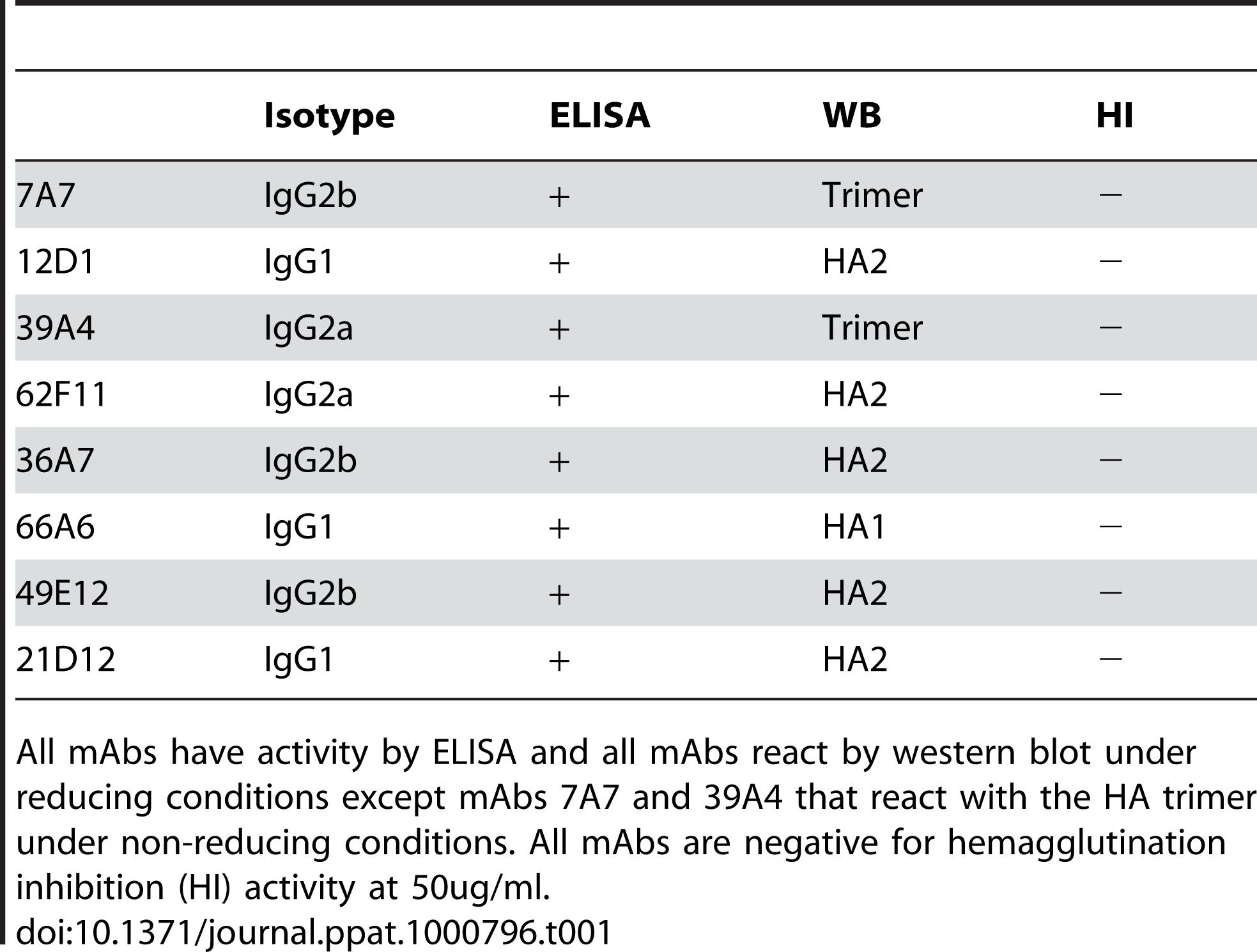 Pattern of reactivity of anti-H3 mAbs.