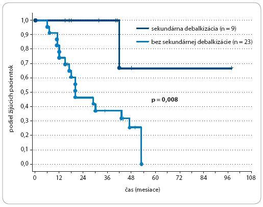 Celkové prežívanie u pacientok s Pt-senzitívnym karcinómom ovária podľa sekundárnej cytoredukcie.
