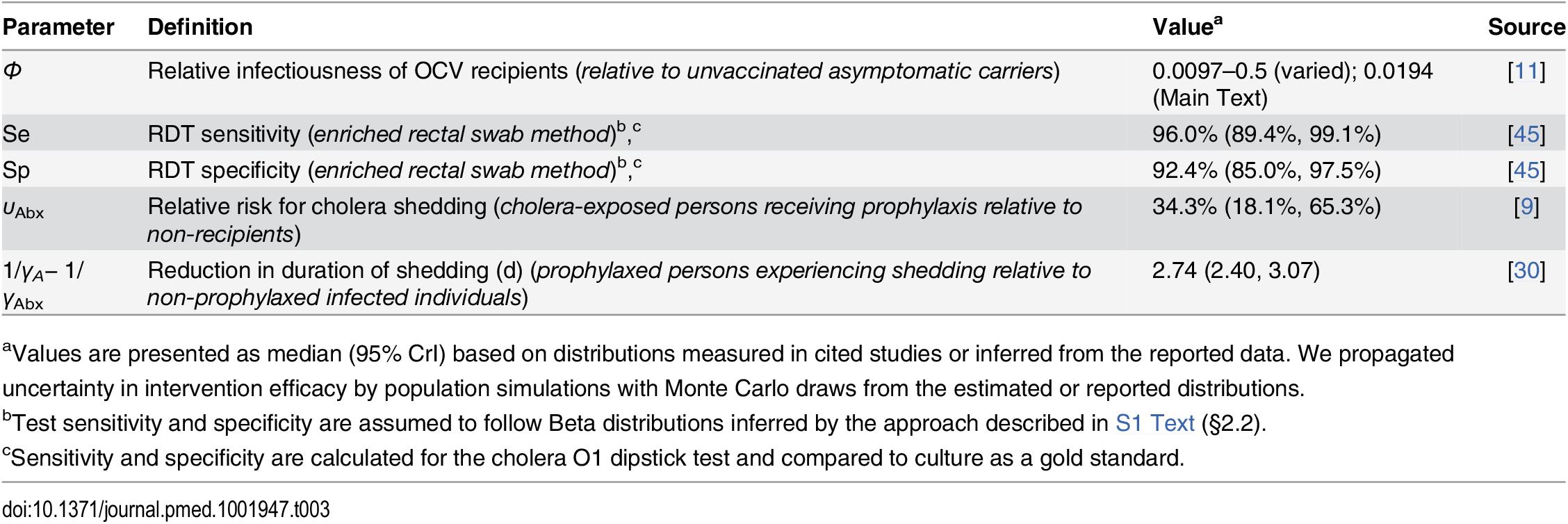 Individual-level intervention efficacy.