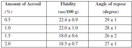 Influence of Aerosil amount on the fluidity of APIs
