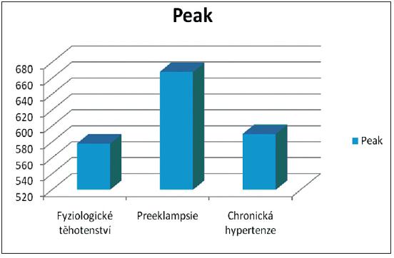 Peak u preeklampsie a chronické hypertenze, srovnání ve III. trimestru