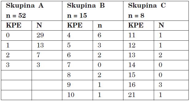 Výskyt KPE v souboru.