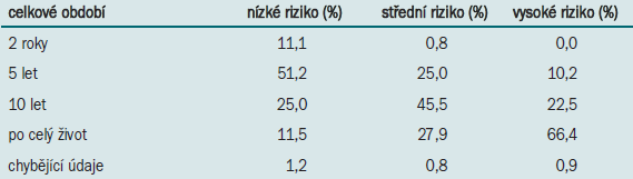Postup nizozemských a belgických urologů (n = 244) při celkovém sledování povrchového karcinomu močového měchýře.