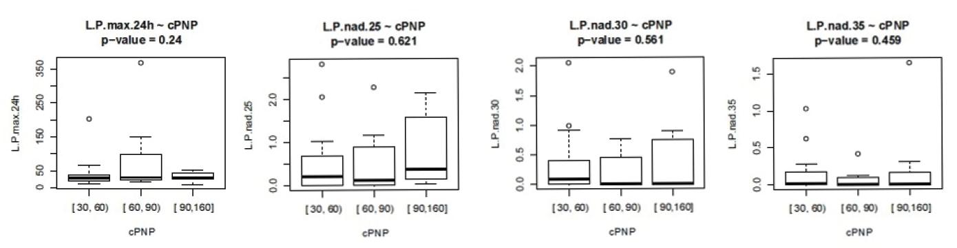 Závislost L/P na délce ošetřovací doby v přednemocniční péči.L.P max 24h – cPNP – četnost nejvyšší hodnoty L/P v prvních 24 hodinách v závislosti na délce přednemocniční péče, L.P nad 25- cPNP – doba trvání L/P nad 25 v závislosti na délce přednemocniční péče, analogicky pro L/P 30 a 35 (ve dnech)