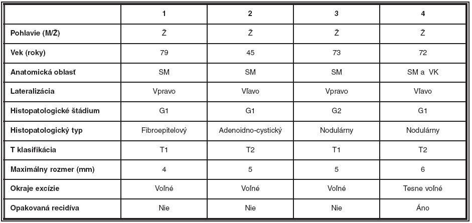 Charakteristika recidivujúcich nádorov