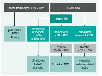 Schéma 1. Algoritmus úpravy léčby TEN u pacientů s trombocytopenií.